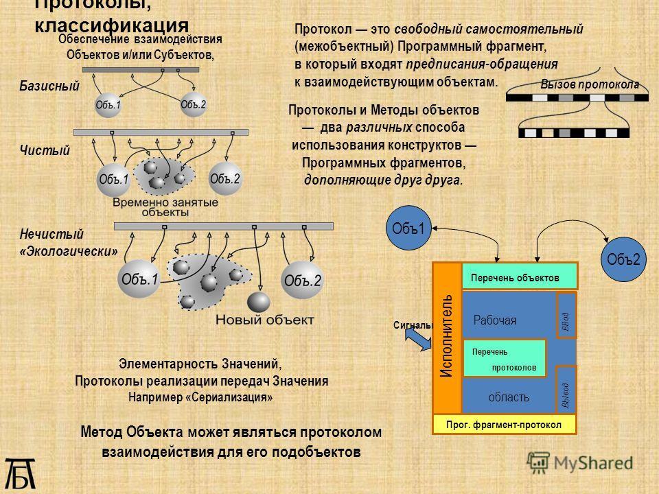 Протоколы, классификация Протоколы и Методы объектов два различных способа использования конструктов Программных фрагментов, дополняющие друг друга. Базисный Чистый Нечистый «Экологически» Метод Объекта может являться протоколом взаимодействия для ег