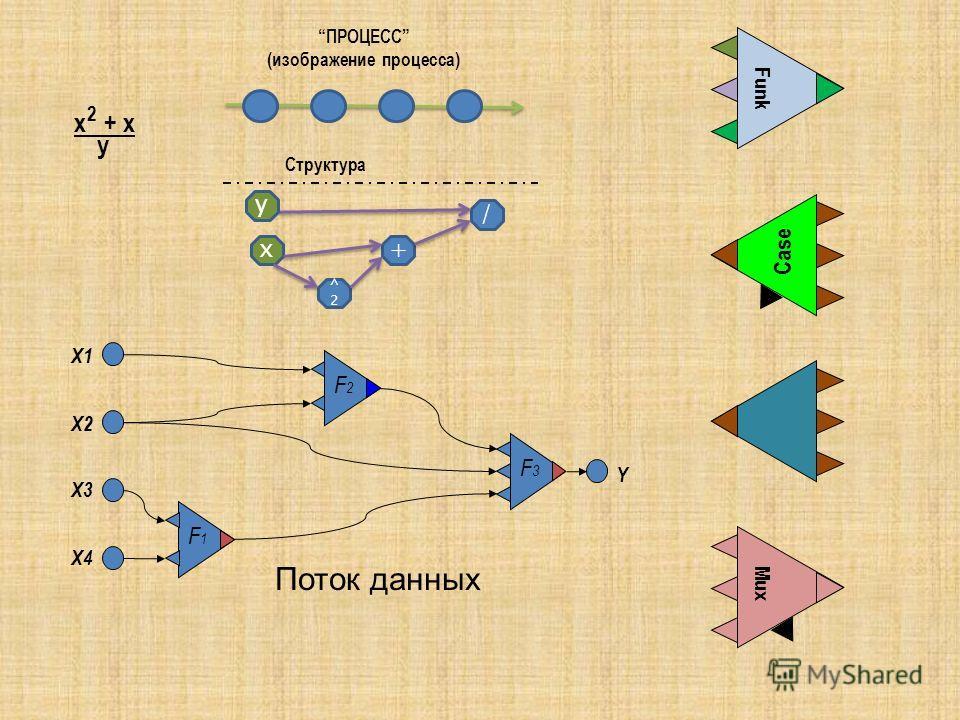 ПРОЦЕСС (изображение процесса) х ^2^2 + / Структура y x + x 2 y Поток данных F2F2 F1F1 X1 X2 X3 X4 F3F3 Y Case MuxFunk