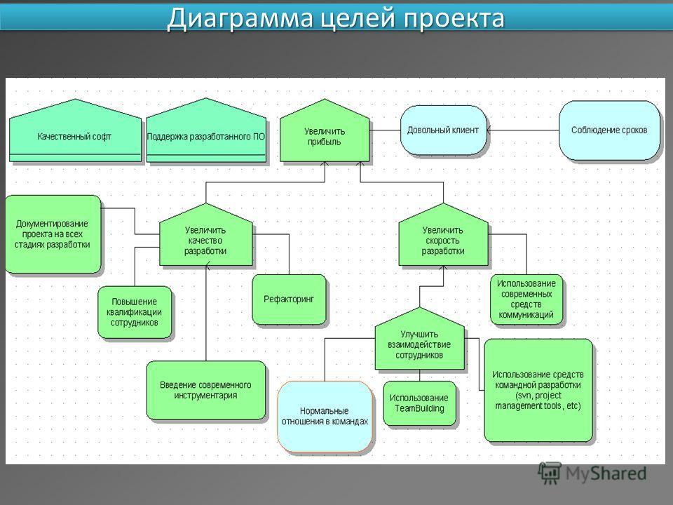 Диаграмма целей проекта