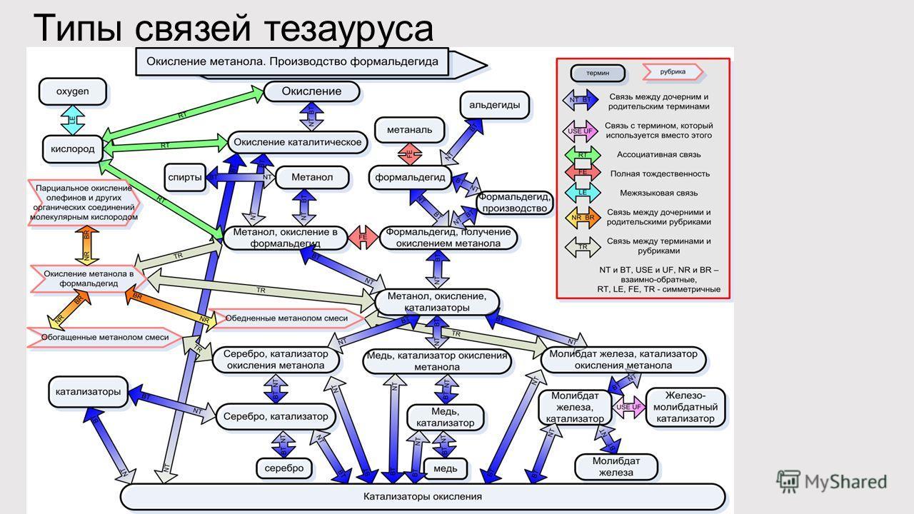 Типы связей тезауруса