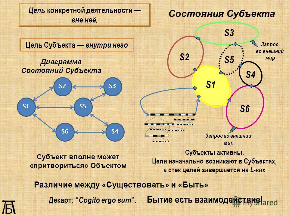 Цель конкретной деятельности вне неё, Цель Субъекта внутри него Состояния Субъекта S2 S1 S6 S4 S5 S3 Субъекты активны. Цели изначально возникают в Субъектах, а стек целей завершается на L -ках Субъект вполне может «притвориться» Объектом Запрос во вн