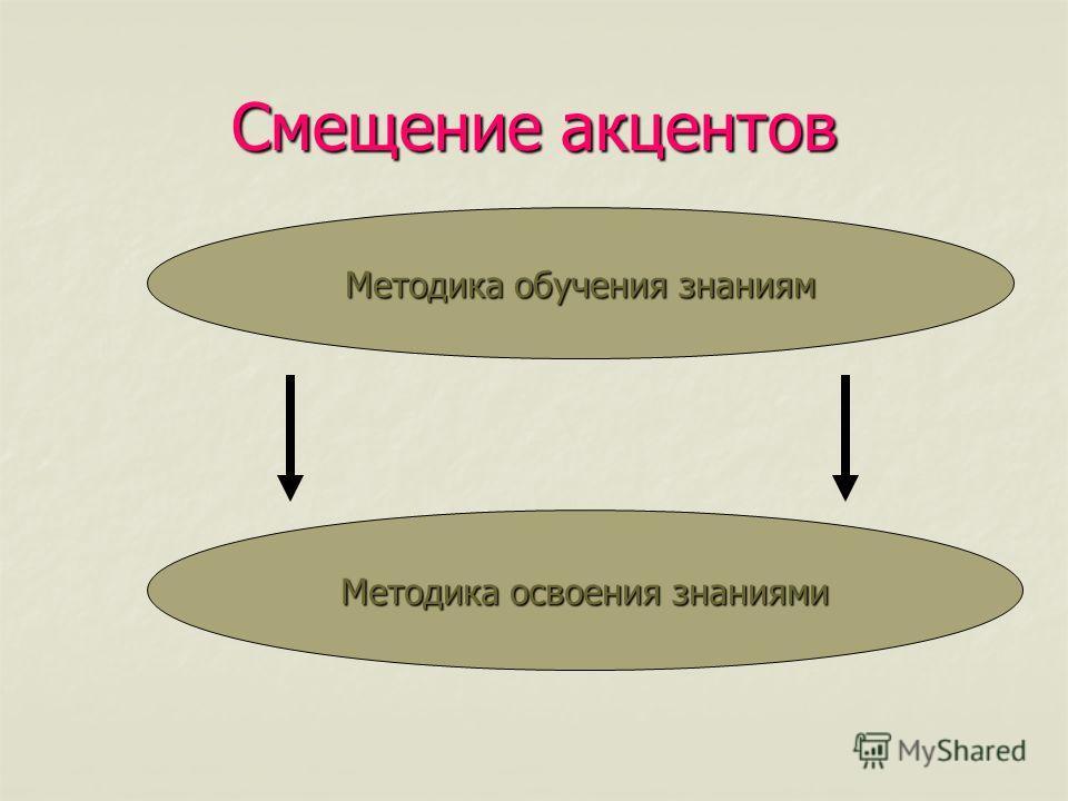 Смещение акцентов Методика обучения знаниям Методика освоения знаниями