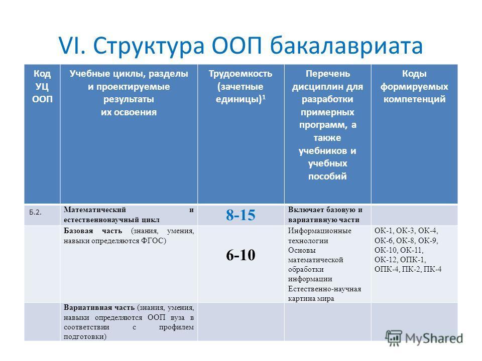 VI. Структура ООП бакалавриата Код УЦ ООП Учебные циклы, разделы и проектируемые результаты их освоения Трудоемкость (зачетные единицы) 1 Перечень дисциплин для разработки примерных программ, а также учебников и учебных пособий Коды формируемых компе