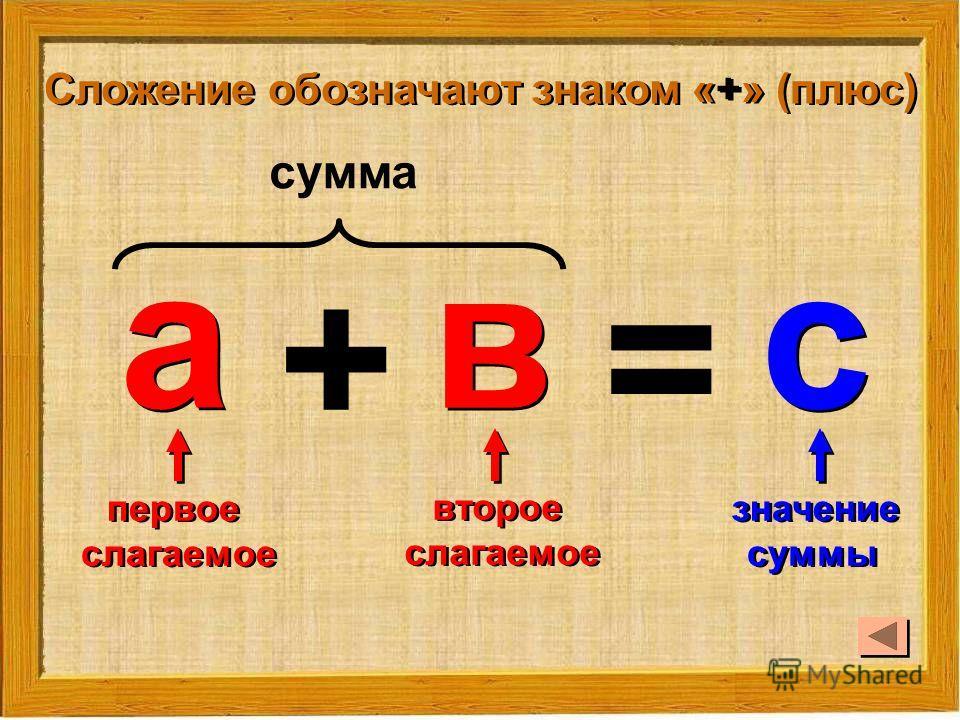 а а + в в = с с первое слагаемое первое слагаемое второе слагаемое второе слагаемое значение суммы значение суммы сумма Сложение обозначают знаком «+» (плюс)