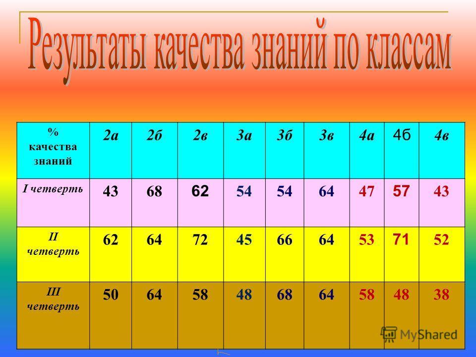 % качества знаний 2а2б2в3а3б3в4а 4б 4в I четверть 4368 62 54 6447 57 43 II четверть 62647245666453 71 52 III четверть 506458486864584838