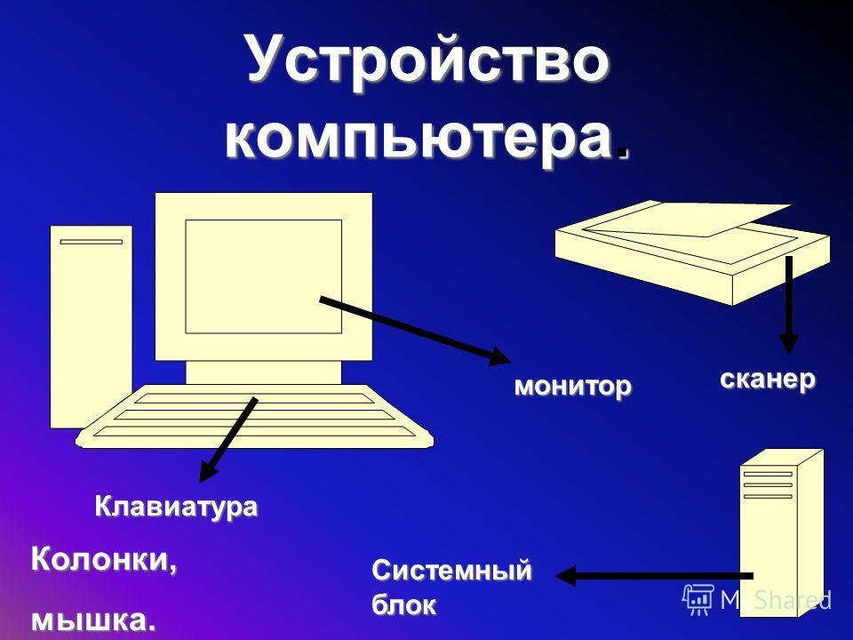 Устройство компьютера. монитор сканер Системный блок Клавиатура Колонки,мышка.