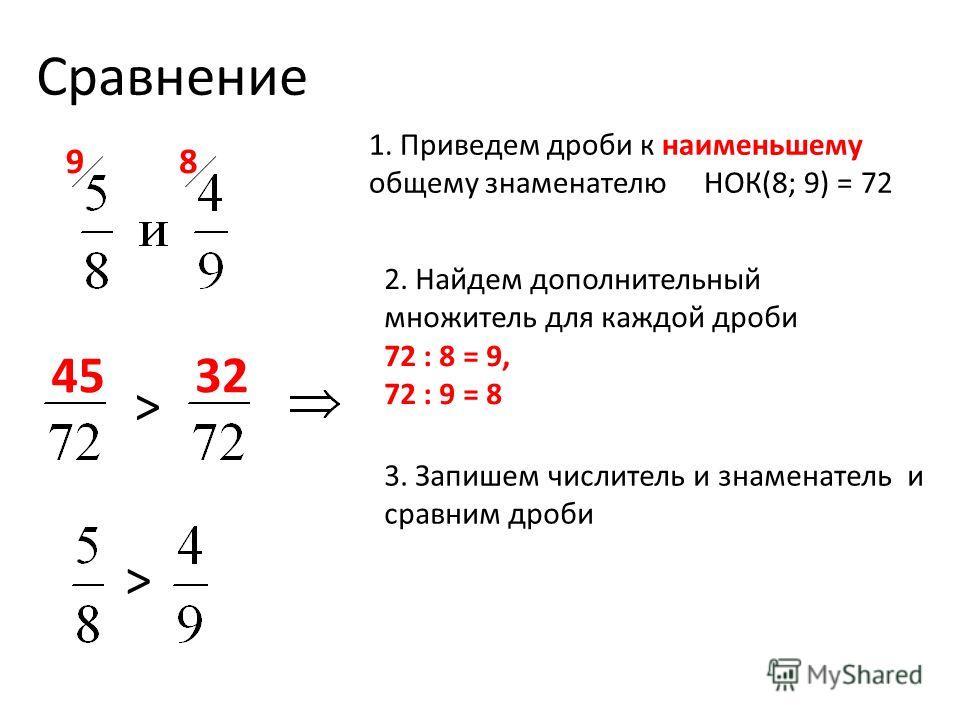 Сравнение 1. Приведем дроби к наименьшему общему знаменателю НОК(8; 9) = 72 2. Найдем дополнительный множитель для каждой дроби 72 : 8 = 9, 72 : 9 = 8 98 4532 3. Запишем числитель и знаменатель и сравним дроби > >
