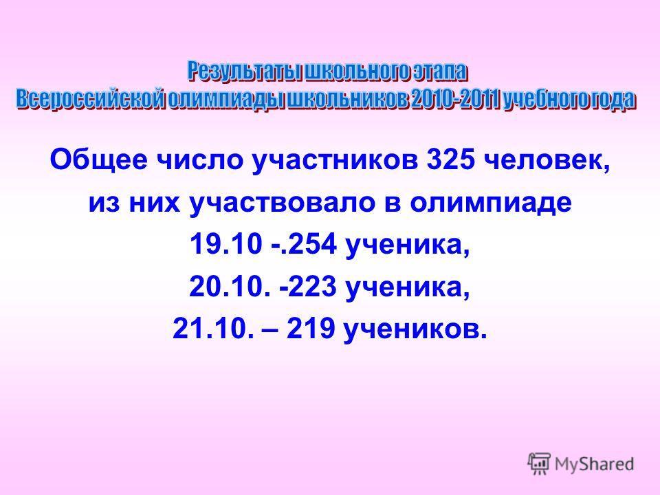 Общее число участников 325 человек, из них участвовало в олимпиаде 19.10 -.254 ученика, 20.10. -223 ученика, 21.10. – 219 учеников.