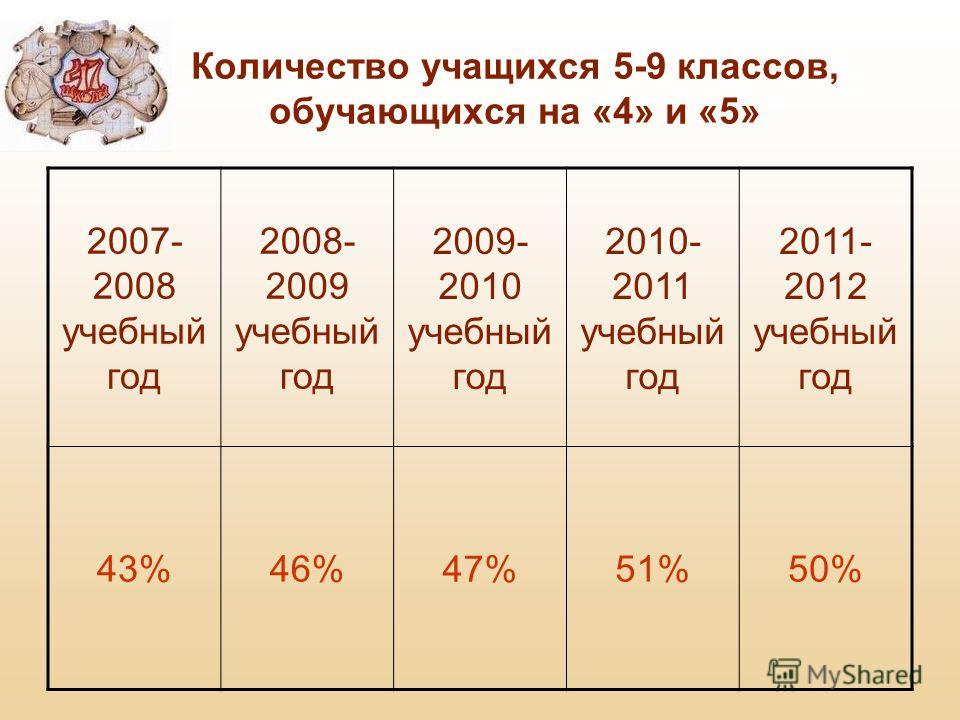 Количество учащихся 5-9 классов, обучающихся на «4» и «5» 2007- 2008 учебный год 2008- 2009 учебный год 2009- 2010 учебный год 2010- 2011 учебный год 2011- 2012 учебный год 43%46%47%51%50%
