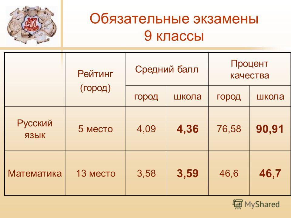 Обязательные экзамены 9 классы Рейтинг (город) Средний балл Процент качества городшколагородшкола Русский язык 5 место4,09 4,36 76,58 90,91 Математика13 место3,58 3,59 46,6 46,7