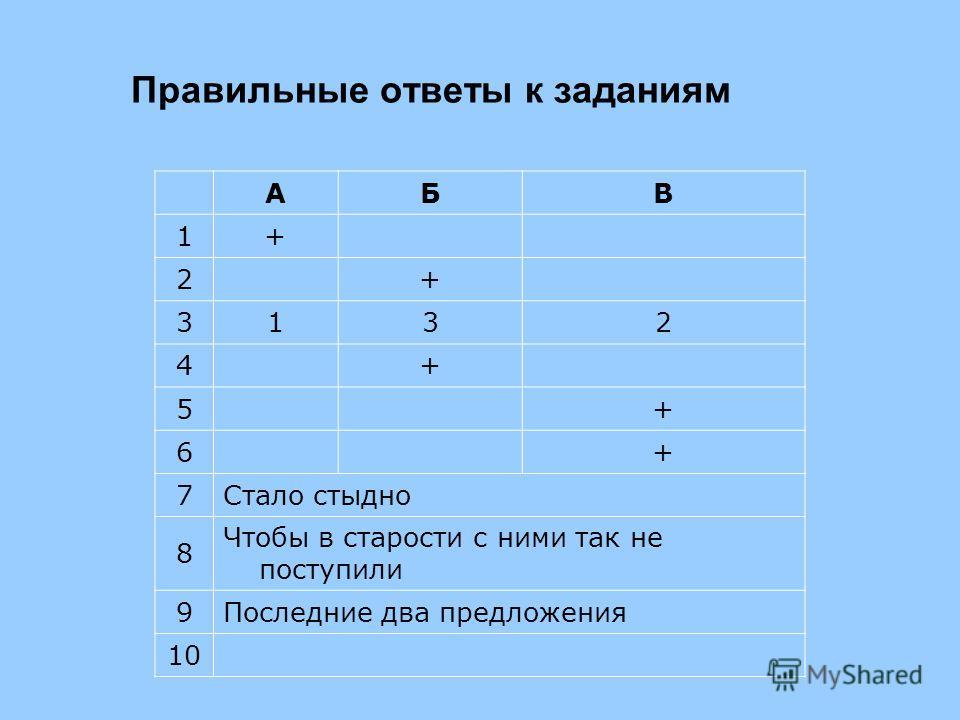 Правильные ответы к заданиям АБВ 1+ 2 + 3132 4 + 5 + 6 + 7Стало стыдно 8 Чтобы в старости с ними так не поступили 9Последние два предложения 10