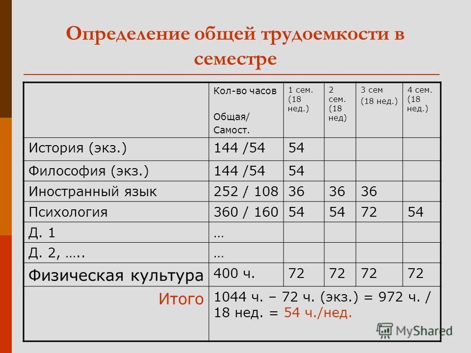 Определение общей трудоемкости в семестре Кол-во часов Общая/ Самост. 1 сем. (18 нед.) 2 сем. (18 нед) 3 сем (18 нед.) 4 сем. (18 нед.) История (экз.)144 /5454 Философия (экз.)144 /5454 Иностранный язык252 / 10836 Психология360 / 16054 7254 Д. 1… Д.
