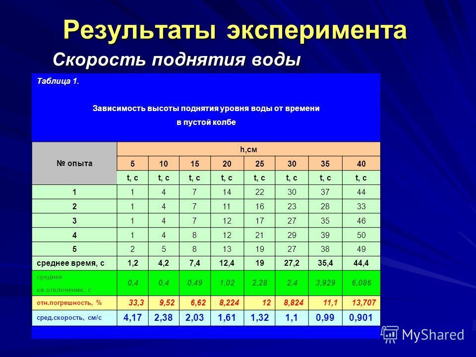 Результаты эксперимента Скорость поднятия воды Таблица 1. Зависимость высоты поднятия уровня воды от времени в пустой колбе опыта h,см 510152025303540 t, с 11471422303744 21471116232833 31471217273546 41481221293950 52581319273849 среднее время, с1,2