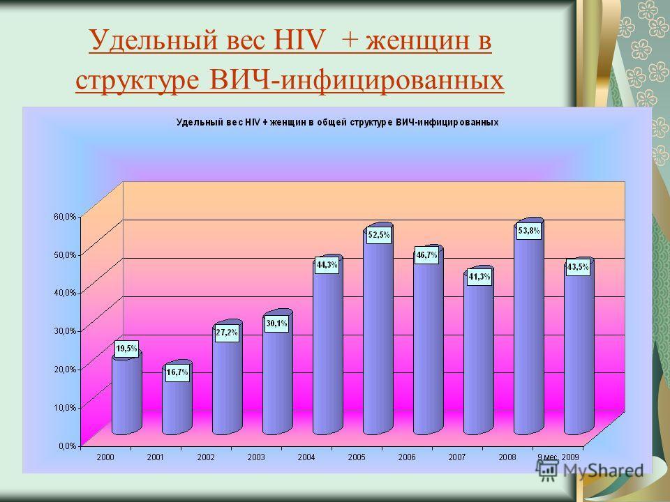 Удельный вес HIV + женщин в структуре ВИЧ-инфицированных