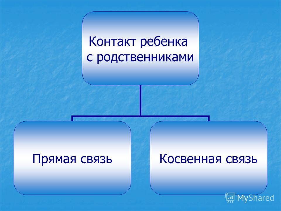 Контакт ребенка с родственниками Прямая связьКосвенная связь