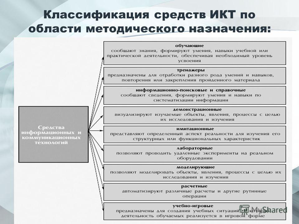 Классификация средств ИКТ по области методического назначения: