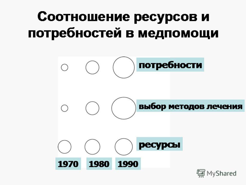 Соотношение ресурсов и потребностей в медпомощи 197019801990 потребности выбор методов лечения ресурсы