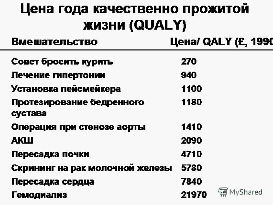 Цена года качественно прожитой жизни (QUALY) ВмешательствоЦена/ QALY (£, 1990) Cовет бросить курить270 Лечение гипертонии940 Установка пейсмейкера1100 Протезирование бедренного сустава1180 Операция при стенозе аорты1410 АКШ2090 Пересадка почки4710 Ск