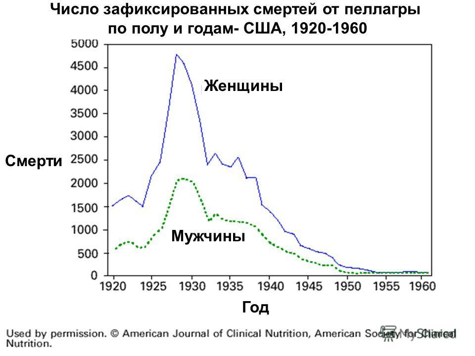 11 Число зафиксированных смертей от пеллагры по полу и годам- США, 1920-1960 Женщины Мужчины Смерти Год