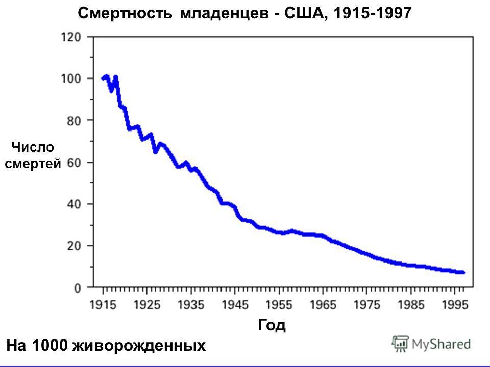 13 Год На 1000 живорожденных Число смертей Смертность младенцев - США, 1915-1997