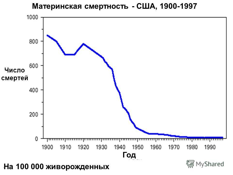 14 Год Число смертей На 100 000 живорожденных Материнская смертность - США, 1900-1997