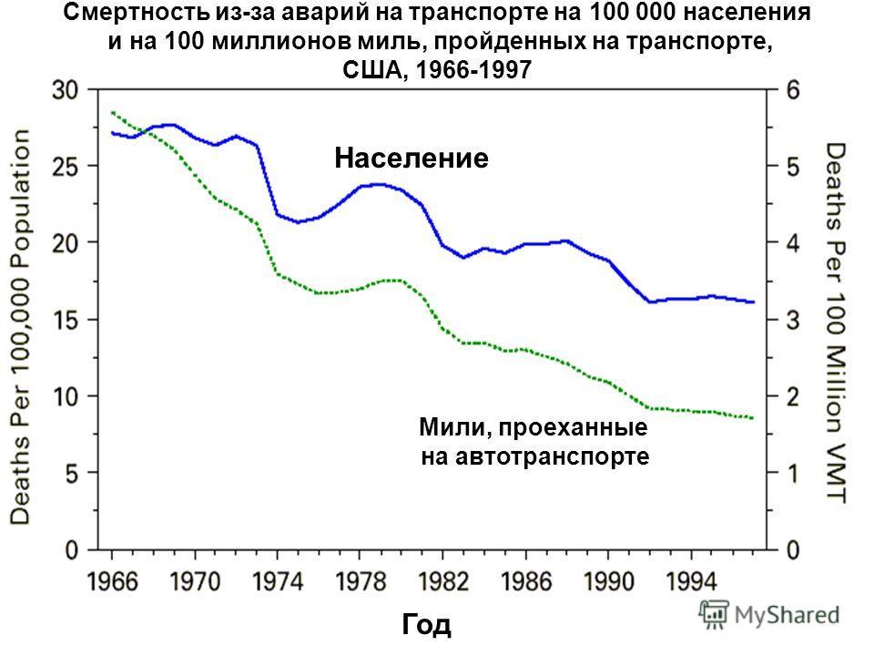 22 Год Население Мили, проеханные на автотранспорте Смертность из-за аварий на транспорте на 100 000 населения и на 100 миллионов миль, пройденных на транспорте, США, 1966-1997
