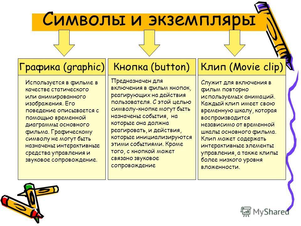 Символы и экземпляры Кнопка (button) Графика (graphic) Клип (Movie clip) Используется в фильме в качестве статического или анимированного изображения. Его поведение описывается с помощью временной диаграммы основного фильма. Графическому символу не м
