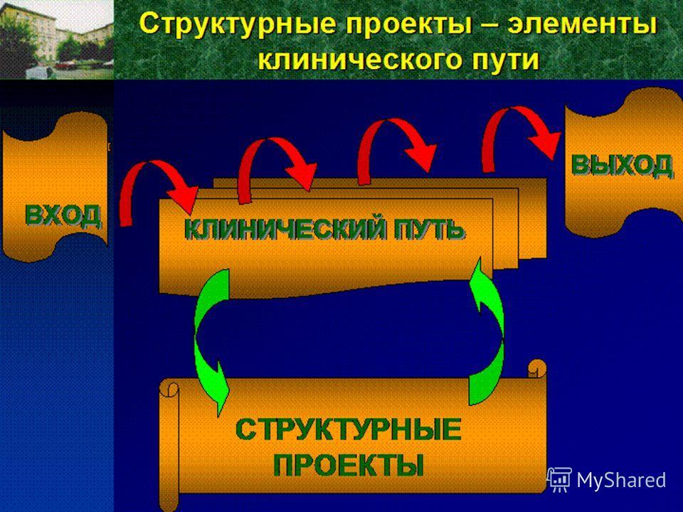 СТАВРОПОЛЬСКАЯ КРАЕВАЯ КЛИНИЧЕСКАЯ БОЛЬНИЦА Структурные проекты – элементы клинического пути ВХОД ВЫХОД СТРУКТУРНЫЕ ПРОЕКТЫ КЛИНИЧЕСКИЙ ПУТЬ