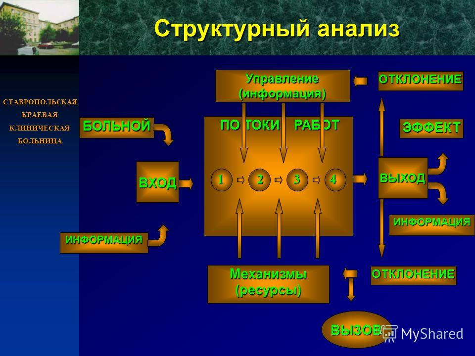 СТАВРОПОЛЬСКАЯ КРАЕВАЯ КЛИНИЧЕСКАЯ БОЛЬНИЦА Структурный анализ БОЛЬНОЙ ИНФОРМАЦИЯ Механизмы (ресурсы) ВЫЗОВ ОТКЛОНЕНИЕ ВХОД ПО ТОКИ РАБОТ ПО ТОКИ РАБОТ 1 2 3 4 1 2 3 4 ЭФФЕКТ ИНФОРМАЦИЯ ВЫХОД ОТКЛОНЕНИЕ Управление (информация)