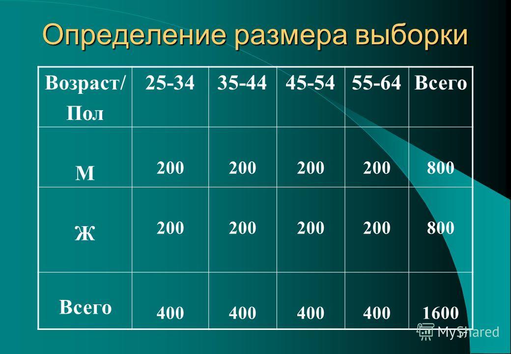 17 Определение размера выборки Возраст/ Пол 25-3435-4445-5455-64Всего М 200 800 Ж 200 800 Всего 400 1600