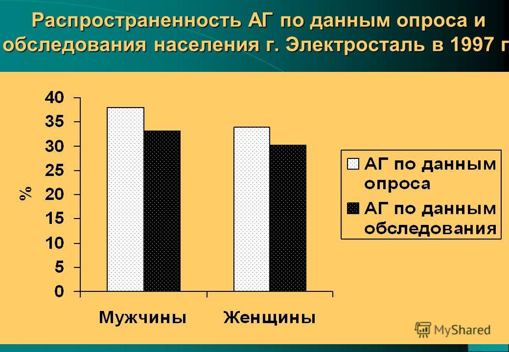 26 Распространенность АГ по данным опроса и обследования населения г. Электросталь в 1997 г.