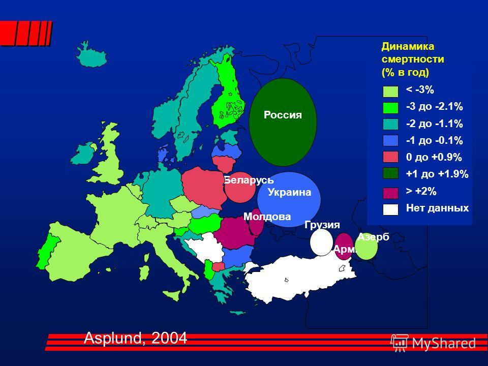 Россия Молдова Украина Беларусь Арм. Азерб Грузия < -3% -3 до -2.1% -2 до -1.1% -1 дo -0.1% 0 дo +0.9% +1 дo +1.9% > +2% Нет данных Динамика смертности (% в год) Asplund, 2004