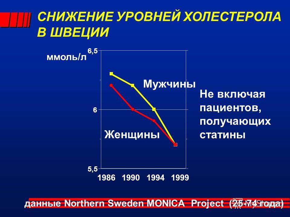 5,5 6 6,5 Женщины Мужчины 1986 1990 1994 1999 ммоль/л СНИЖЕНИЕ УРОВНЕЙ ХОЛЕСТЕРОЛА В ШВЕЦИИ данные Northern Sweden MONICA Project (25-74 года) Не включая пациентов, получающих статины