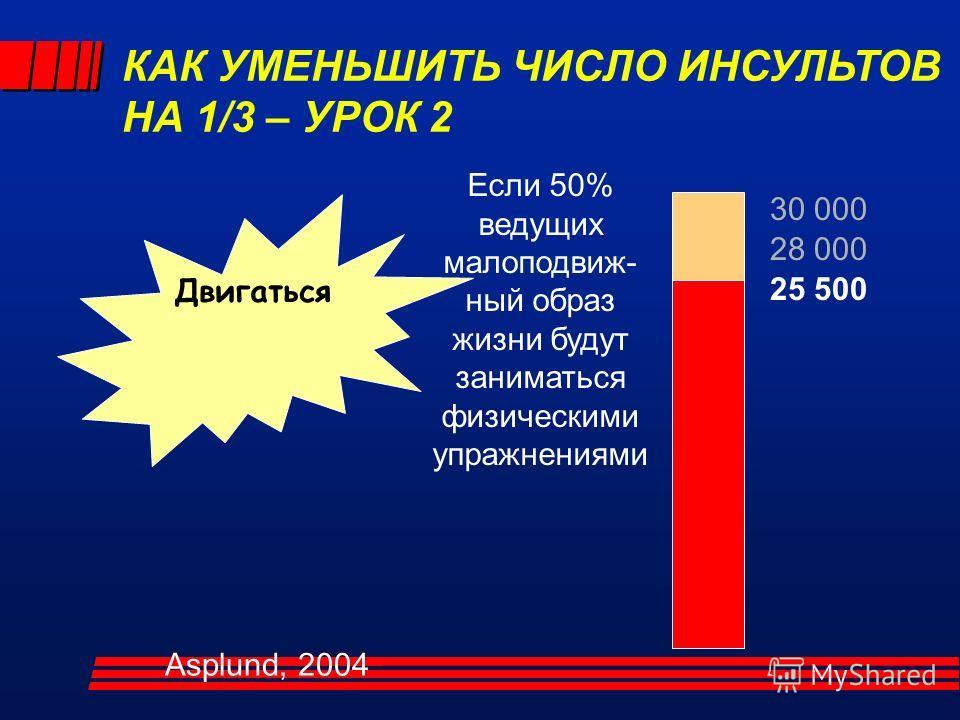 30 000 Двигаться Если 50% ведущих малоподвиж- ный образ жизни будут заниматься физическими упражнениями 28 000 25 500 КАК УМЕНЬШИТЬ ЧИСЛО ИНСУЛЬТОВ НА 1/3 – УРОК 2 Asplund, 2004