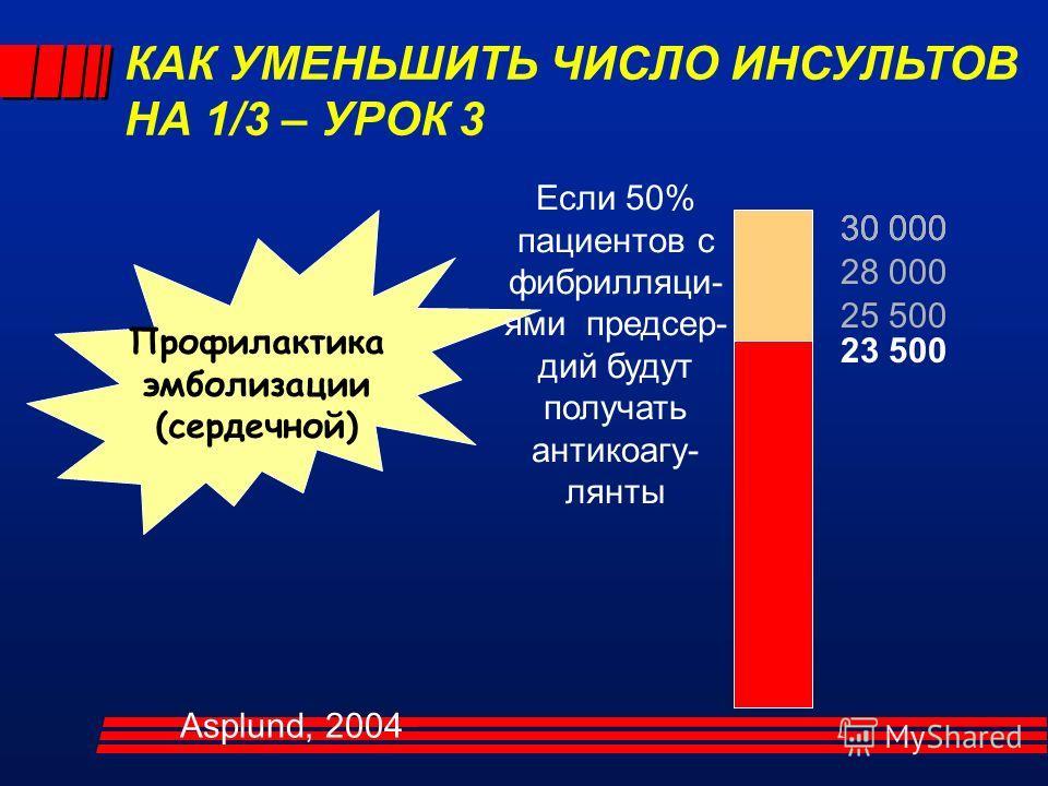 30 000 Профилактика эмболизации (сердечной) 30 000 28 000 25 500 Если 50% пациентов с фибрилляци- ями предсер- дий будут получать антикоагу- лянты 23 500 КАК УМЕНЬШИТЬ ЧИСЛО ИНСУЛЬТОВ НА 1/3 – УРОК 3 Asplund, 2004