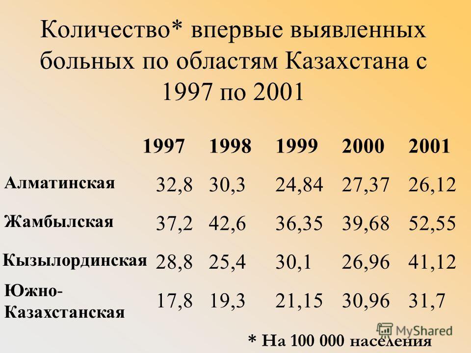 Количество* впервые выявленных больных по областям Казахстана с 1997 по 2001 19971998199920002001 Алматинская 32,830,324,8427,3726,12 Жамбылская 37,242,636,3539,6852,55 Кызылординская 28,825,430,126,9641,12 Южно- Казахстанская 17,819,321,1530,9631,7