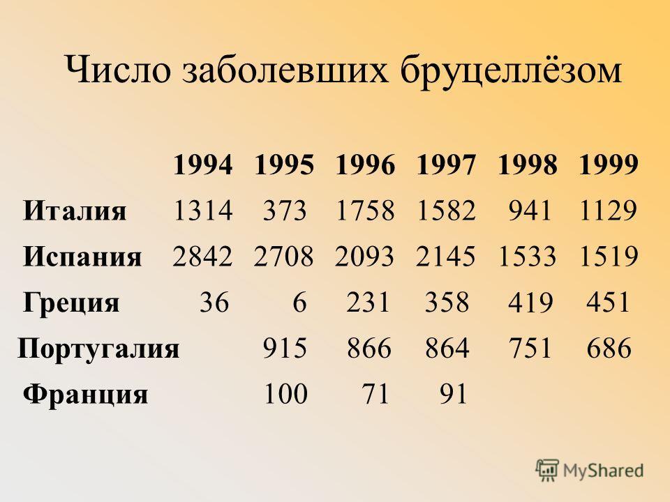 Число заболевших бруцеллёзом 199419951996199719981999 Италия1314373175815829411129 Испания284227082093214515331519 Греция366231358 419 451 Португалия915866864751686 Франция1007191 Италия (1314, 1373, 1758, 1582, 941, 1129 случаев, соответственно), Ис