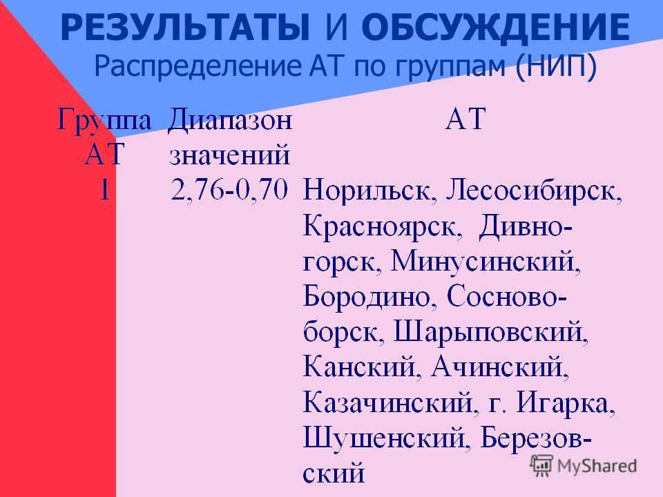 РЕЗУЛЬТАТЫ И ОБСУЖДЕНИЕ Распределение АТ по группам (НИП)