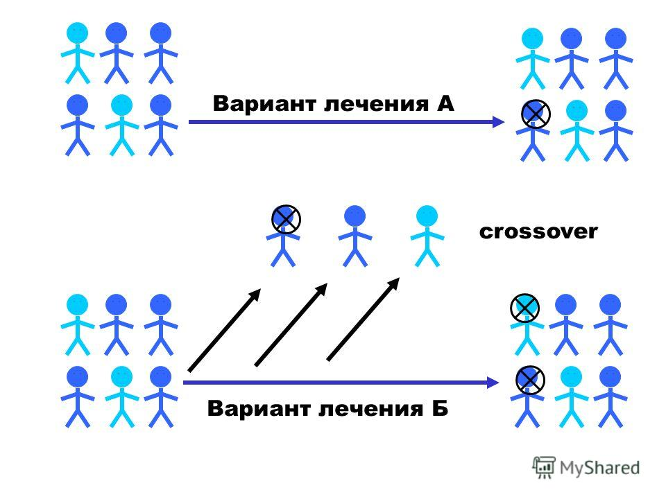 crossover Вариант лечения А Вариант лечения Б