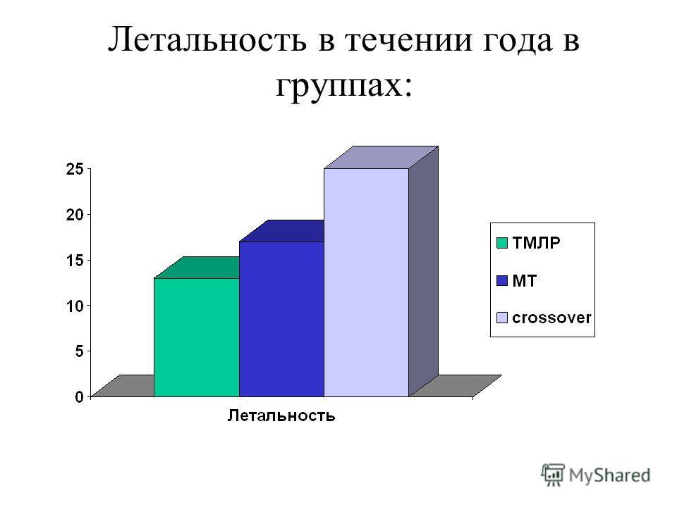 Летальность в течении года в группах: