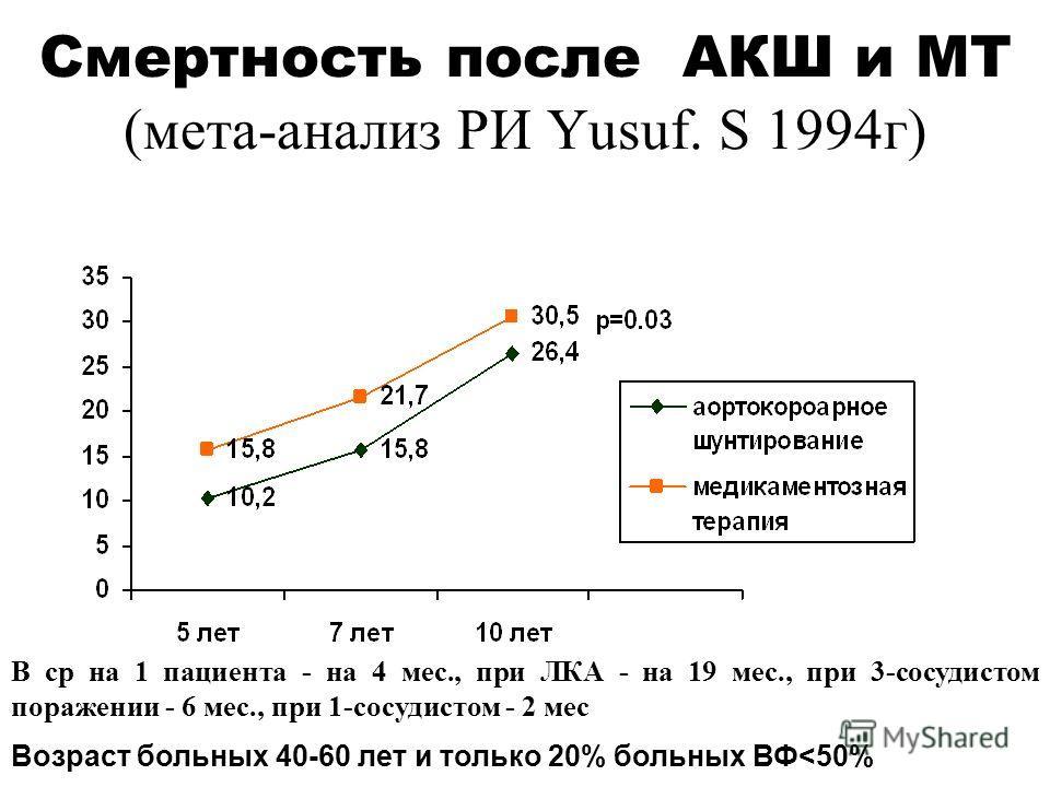 Смертность после АКШ и МТ (мета-анализ РИ Yusuf. S 1994г) В ср на 1 пациента - на 4 мес., при ЛКА - на 19 мес., при 3-сосудистом поражении - 6 мес., при 1-сосудистом - 2 мес Возраст больных 40-60 лет и только 20% больных ВФ