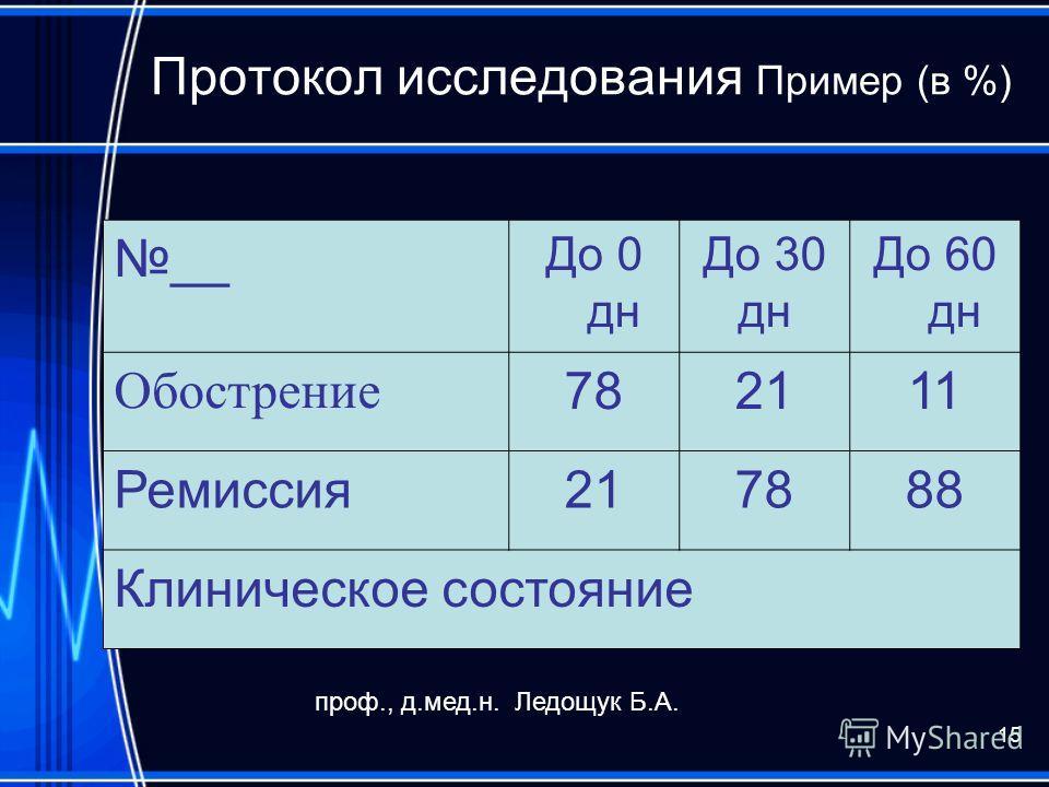 15 Протокол исследования Пример (в %) __ До 0 дн До 30 дн До 60 дн Обострение 782111 Ремиссия217888 Клиническое состояние проф., д.мед.н. Ледощук Б.А.