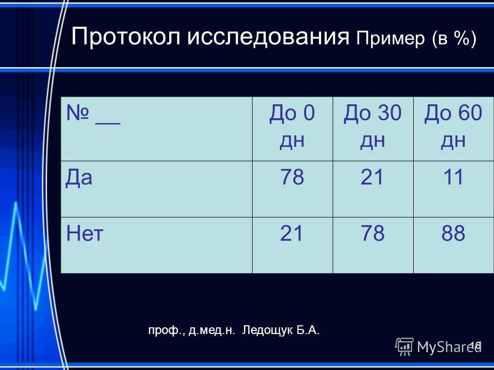 16 Протокол исследования Пример (в %) __До 0 дн До 30 дн До 60 дн Да782111 Нет217888 проф., д.мед.н. Ледощук Б.А.