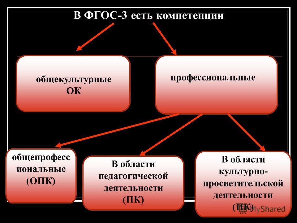общекультурные ОК В ФГОС-3 есть компетенции профессиональные общепрофесс иональные (ОПК) В области педагогической деятельности (ПК) В области культурно- просветительской деятельности (ПК)