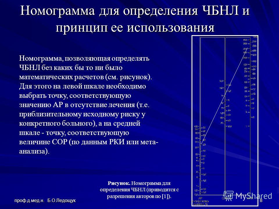проф.д.мед.н. Б.О.Ледощук 8 Номограмма для определения ЧБНЛ и принцип ее использования Номограмма, позволяющая определять ЧБНЛ без каких бы то ни было математических расчетов (см. рисунок). Для этого на левой шкале необходимо выбрать точку, соответст
