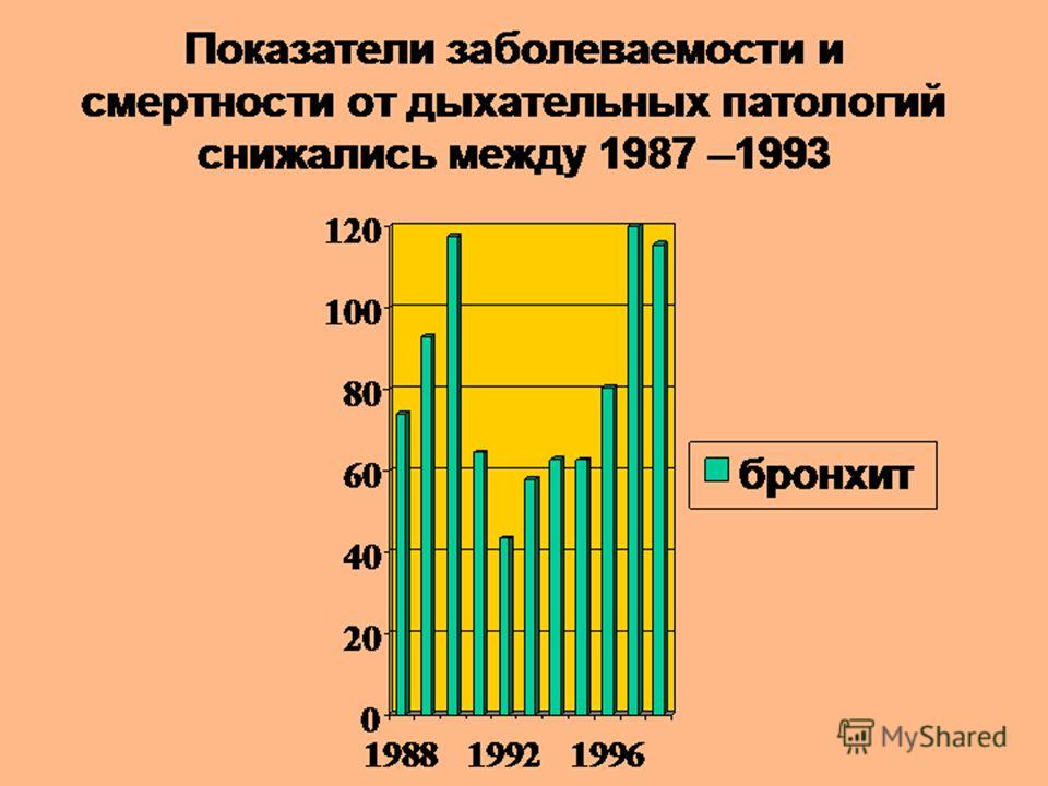 Показатели заболеваемости и смертности от дыхательных патологий снижались между 1987 –1993 0 20 40 60 80 100 120 198819921996 бронхит
