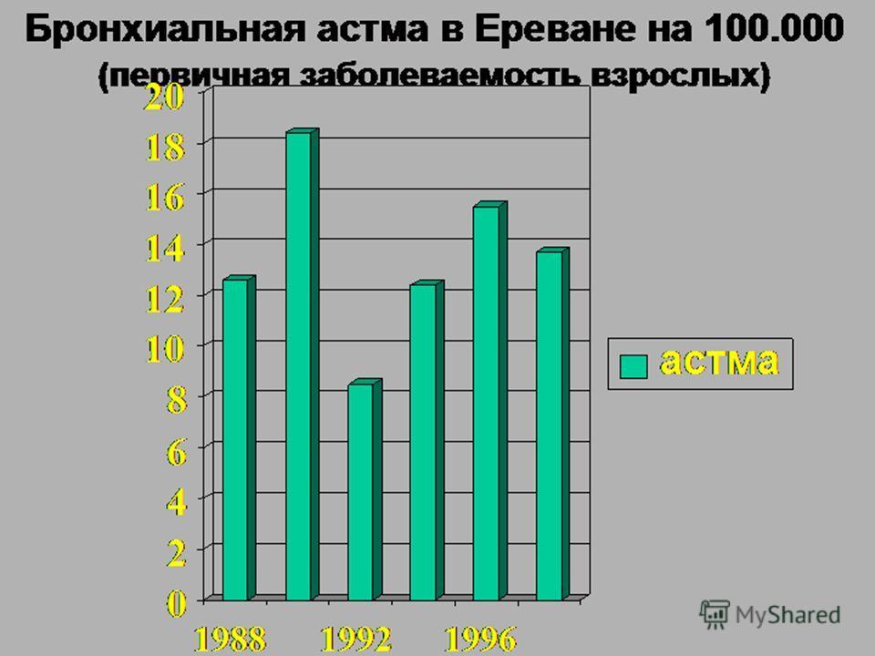 Бронхиальная астма в Ереване на 100.000 (первичная заболеваемость взрослых) 0 2 4 6 8 10 12 14 16 18 20 198819921996 астма