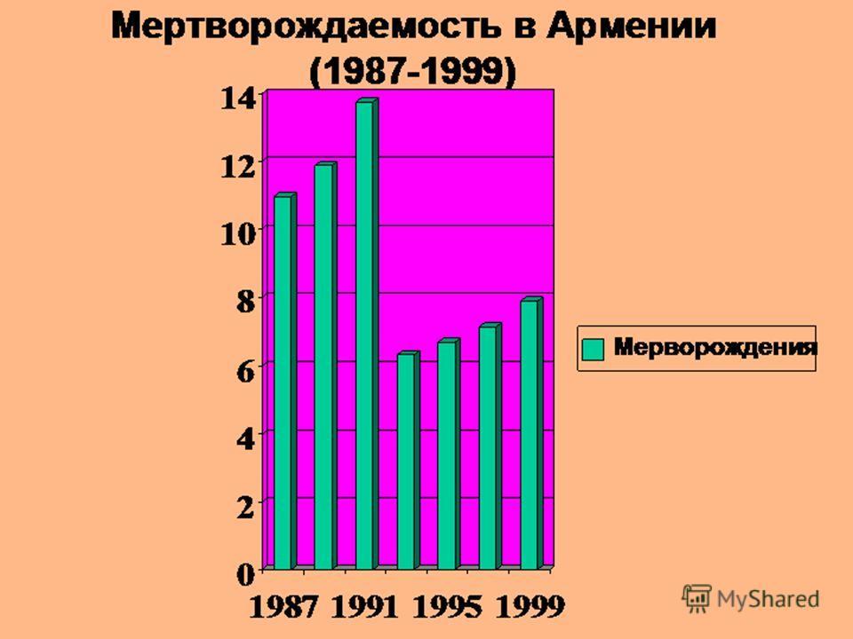 Мертворождаемость в Армении (1987-1999) 0 2 4 6 8 10 12 14 1987199119951999 Мерворождения
