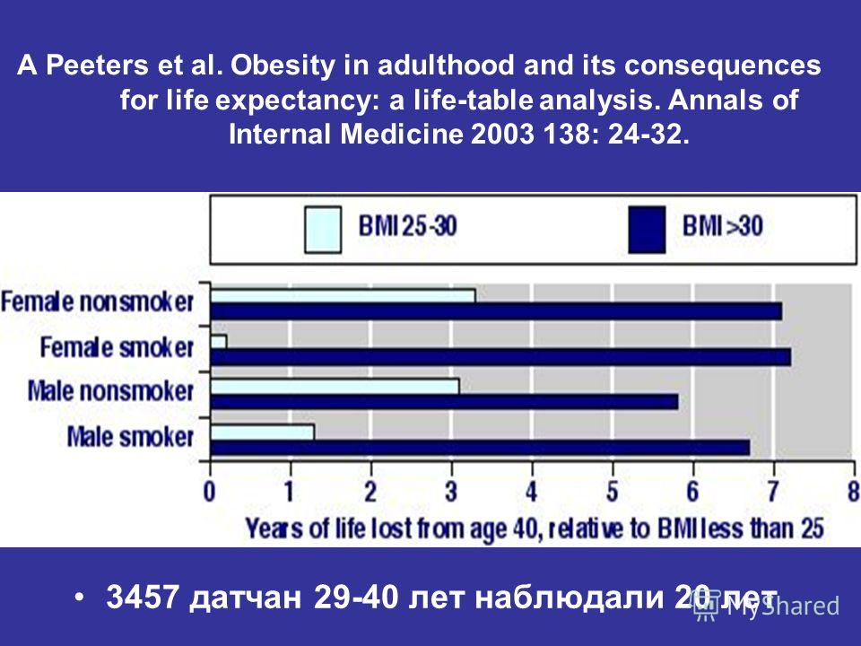 A Peeters et al. Obesity in adulthood and its consequences for life expectancy: a life-table analysis. Annals of Internal Medicine 2003 138: 24-32. 3457 датчан 29-40 лет наблюдали 20 лет