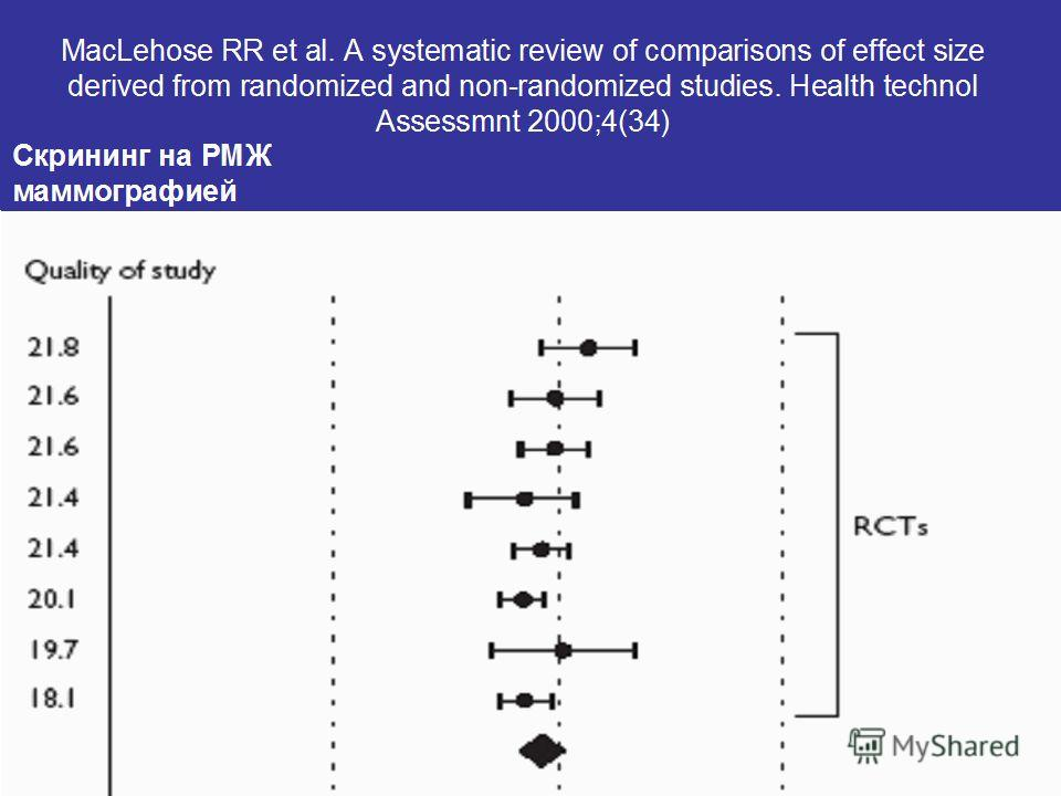 MacLehose RR et al. A systematic review of comparisons of effect size derived from randomized and non-randomized studies. Health technol Assessmnt 2000;4(34) Скрининг на РМЖ маммографией